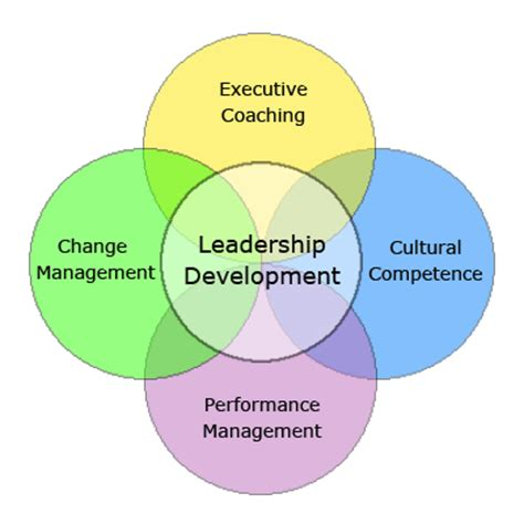 Significant differences between management and leadership essay