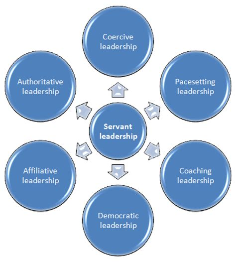 Understanding the Differences: Leadership vs Management